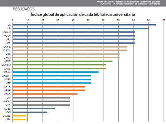 Silvana Aquino, Índice global de aplicación de cada biblioteca universitaria