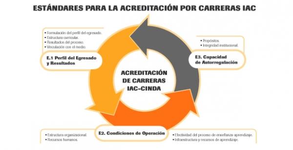 acreditacion internacional de la ulima universidad de lima